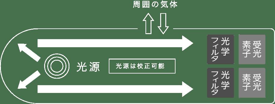 センサーの仕組み
