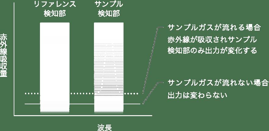 1波長方式と2波長方式の比較