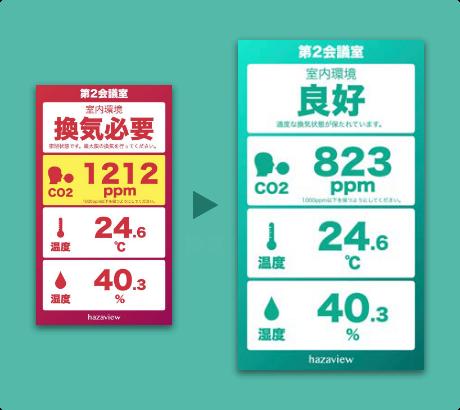 二酸化炭素濃度計(CO2センサー)画面イメージ