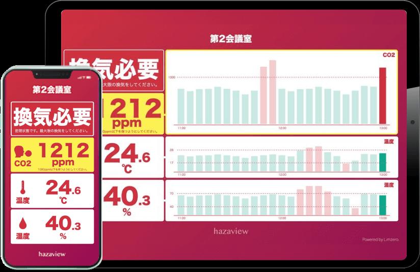 二酸化炭素濃度計(CO2センサー)の画面イメージ