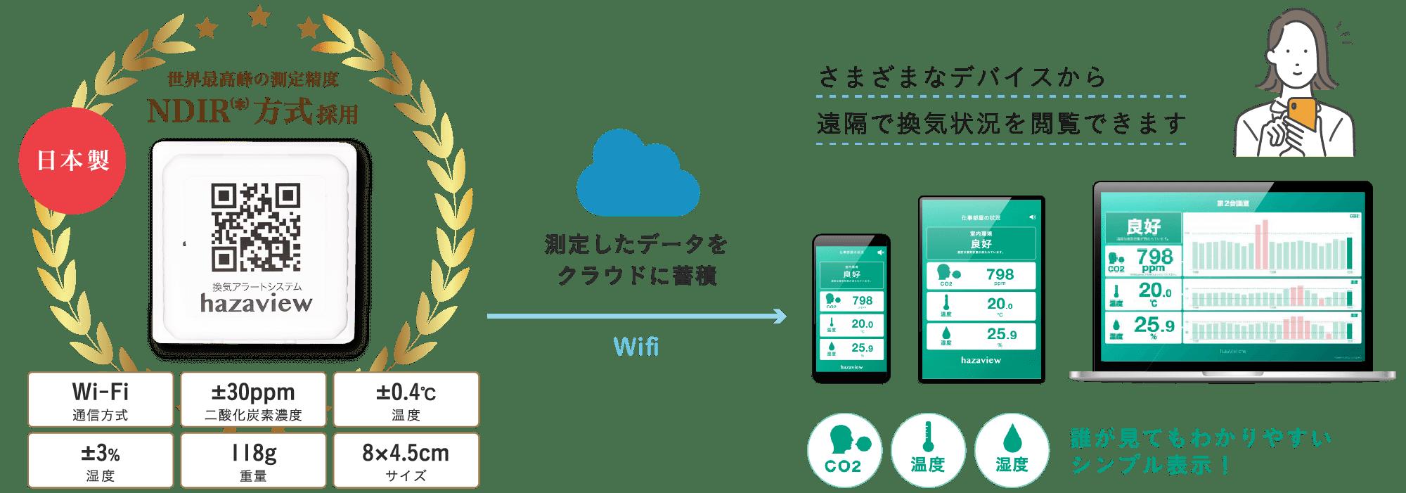 二酸化炭素濃度計(CO2センサー)の測定値をスマートフォンで換気状況が閲覧できます