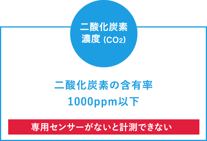二酸化炭素濃度(CO2濃度)は専用センサーがないと計測できない